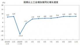 11月规模以上工业增加值同比增长7.0% 增速再度加快