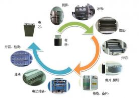 关于锂电池的生产工艺及环节